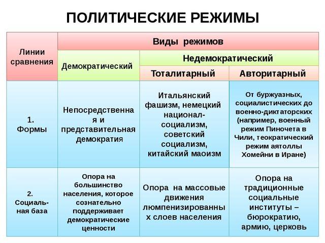 ПОЛИТИЧЕСКИЕ РЕЖИМЫ Линии сравнения Виды режимов Демократический Недемократич...