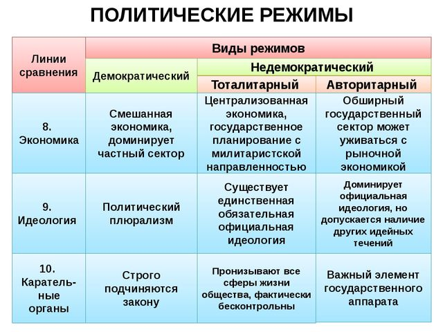 Тоталитарный и авторитарный режим доклад 7384