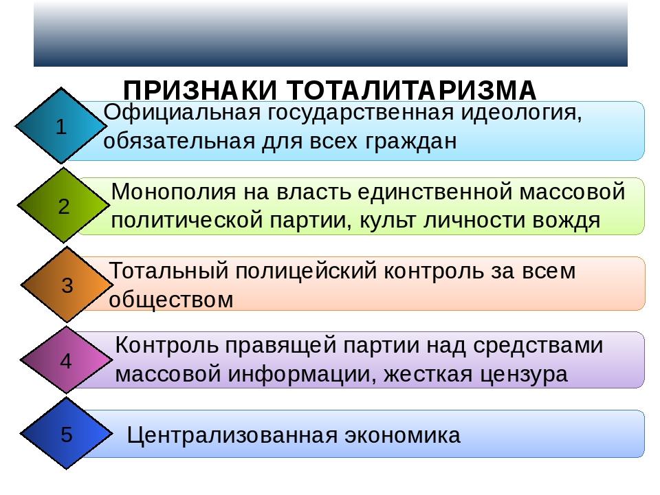 ПРИЗНАКИ ТОТАЛИТАРИЗМА Официальная государственная идеология, обязательная д...