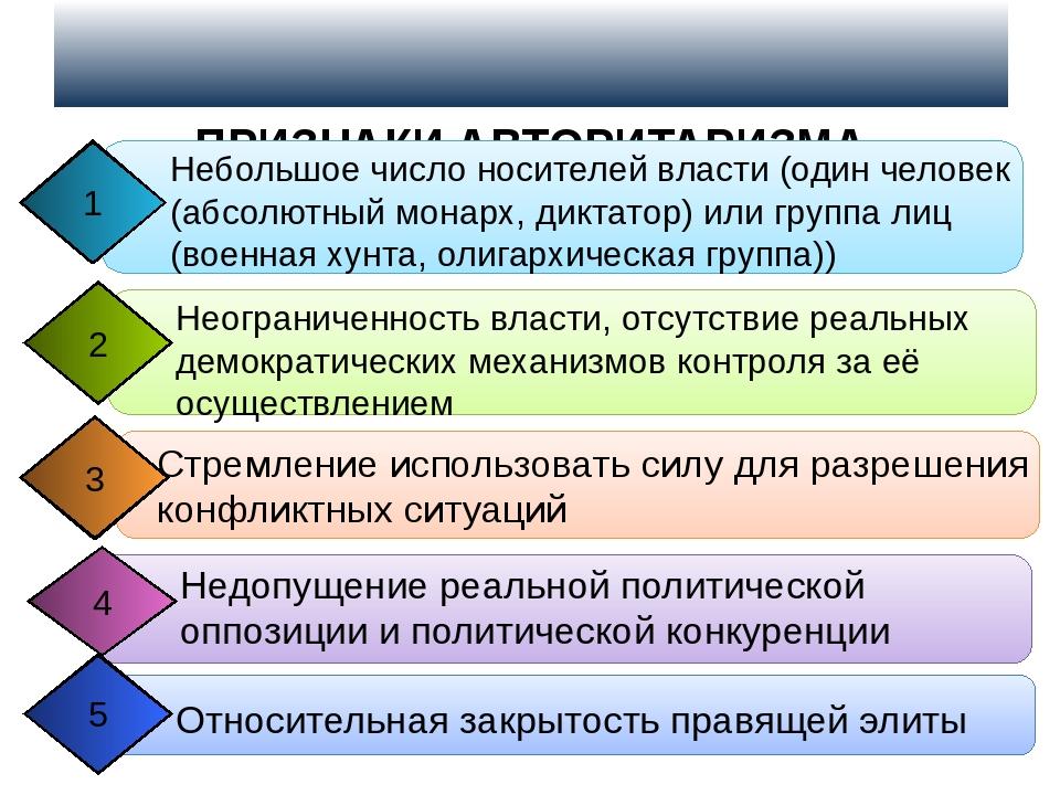 ПРИЗНАКИ АВТОРИТАРИЗМА Небольшое число носителей власти (один человек (абсол...