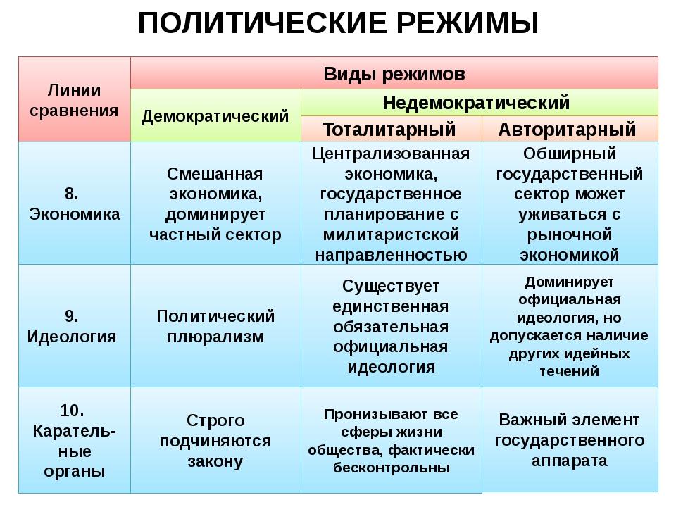ПОЛИТИЧЕСКИЕ РЕЖИМЫ Линии сравнения Виды режимов Авторитарный Тоталитарный Не...