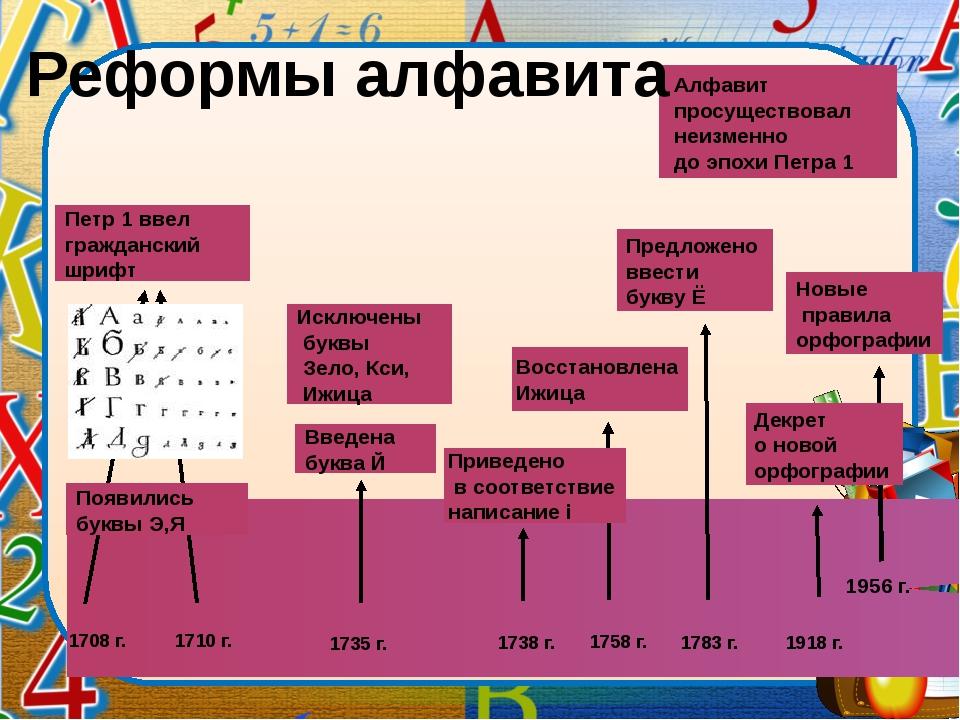 Задание для группы 6. 1. Сравните кириллицу (азбуку, от которой происходит с...