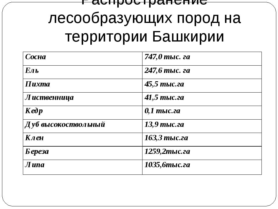 Распространение лесообразующих пород на территории Башкирии Сосна747,0 тыс....