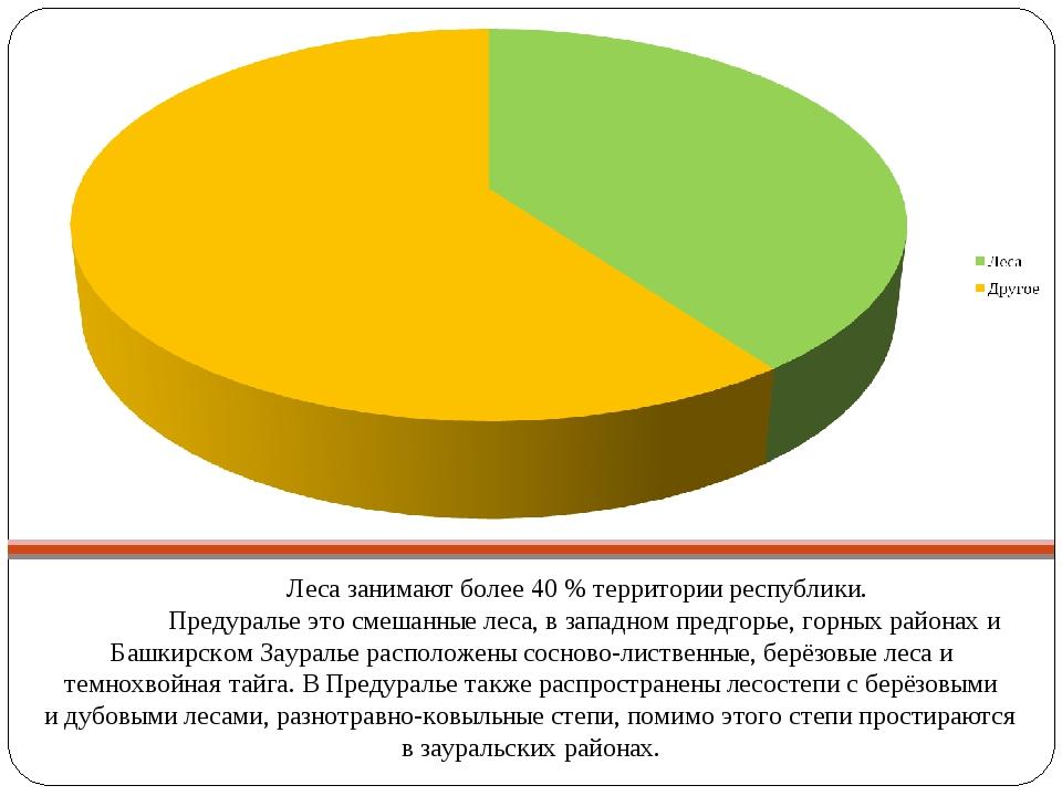 Лесазанимают более 40% территории республики.  Предуральеэтосмешанные...