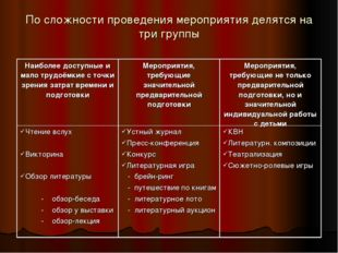 По сложности проведения мероприятия делятся на три группы