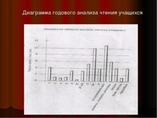 Диаграмма годового анализа чтения учащихся