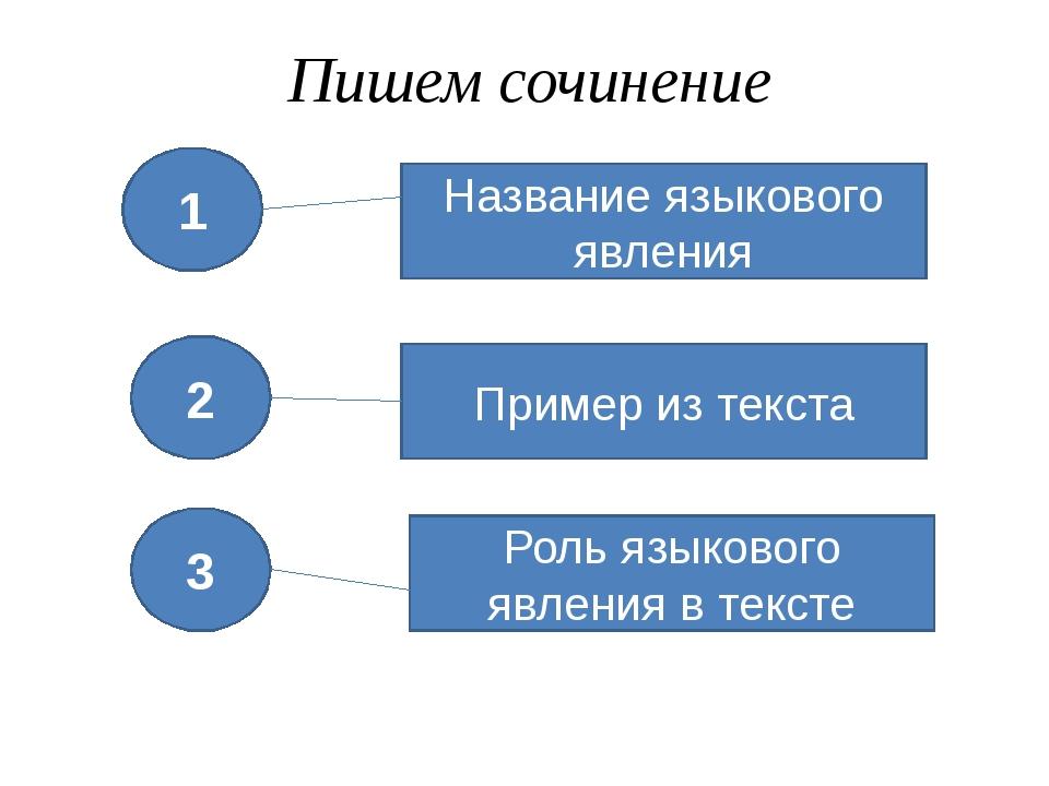 Пишем сочинение 1 2 3 Название языкового явления Пример из текста Роль языков...
