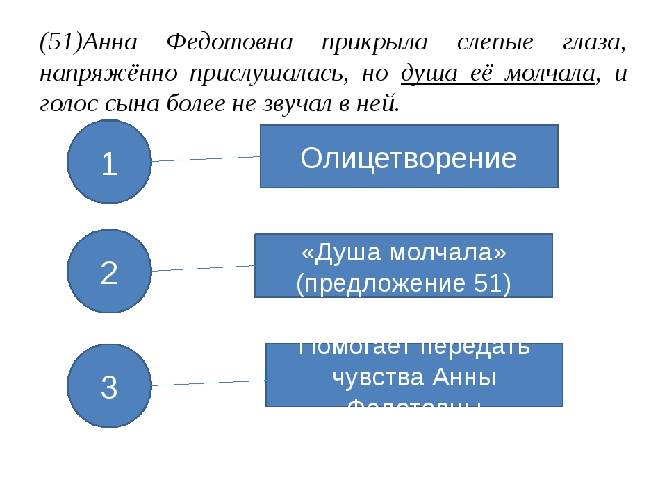 (51)Анна Федотовна прикрыла слепые глаза, напряжённо прислушалась, но душа её...