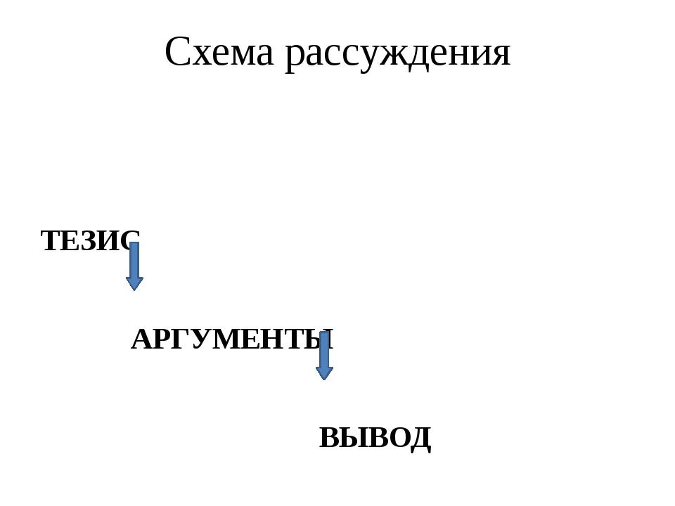 Схема рассуждения ТЕЗИС АРГУМЕНТЫ ВЫВОД