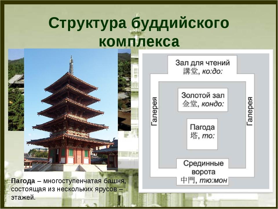 Структура буддийского комплекса Пагода – многоступенчатая башня, состоящая из...