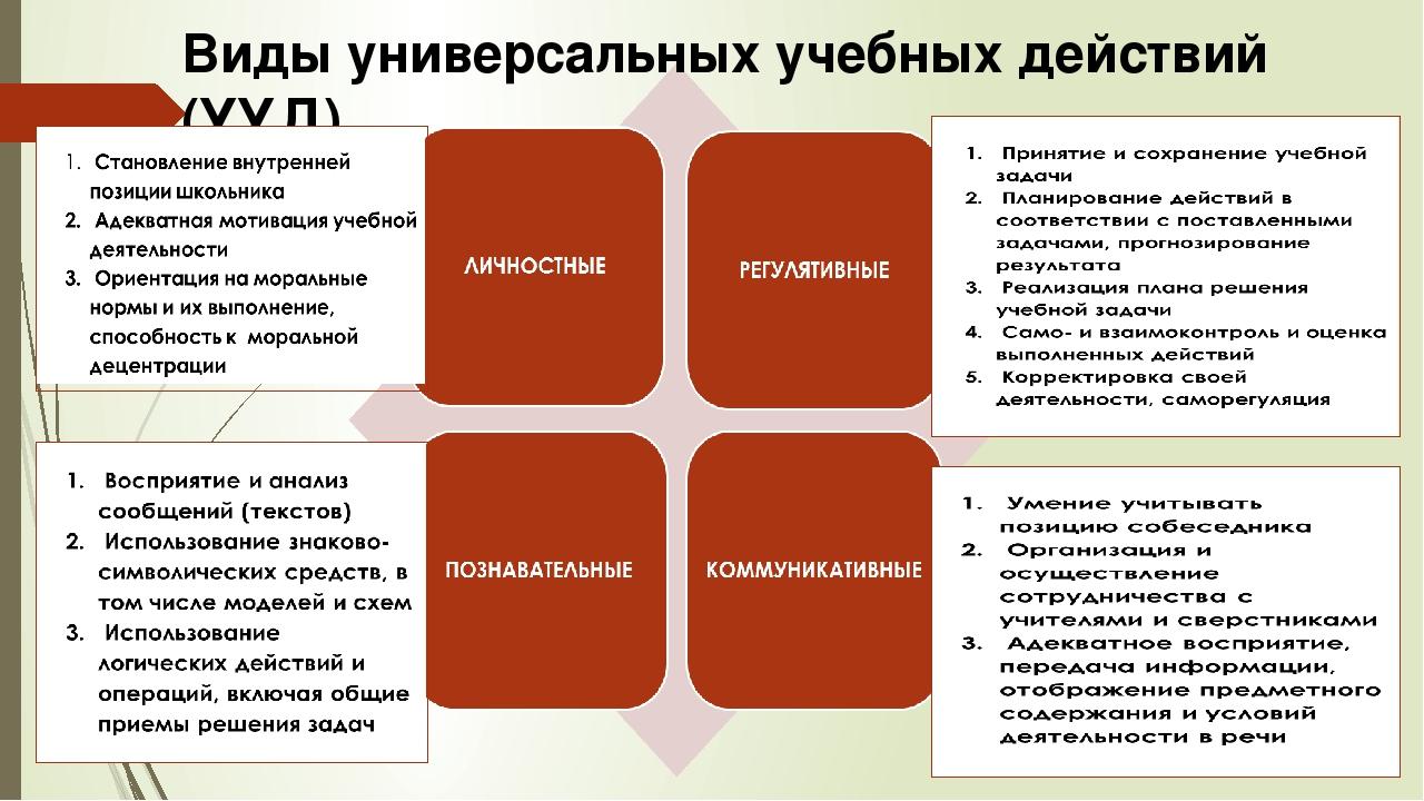 Виды универсальных учебных действий (УУД)
