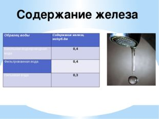 Содержание железа Образец воды Содержание железа, мг/куб.дм Школьная водопров