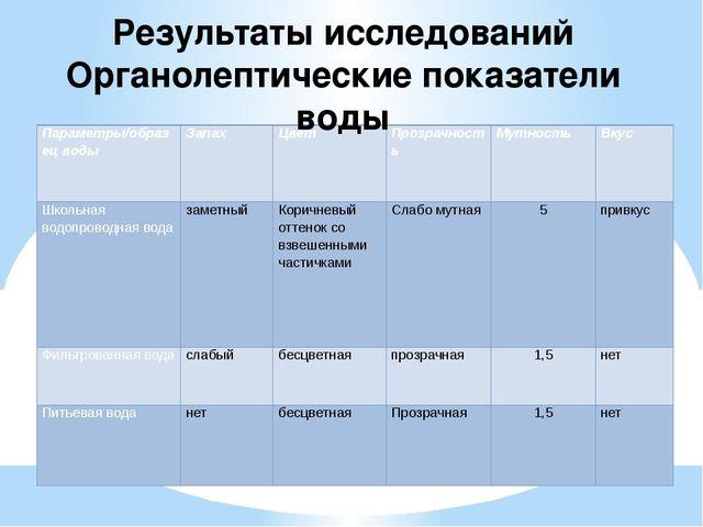 Результаты исследований Органолептические показатели воды Параметры/образец в...