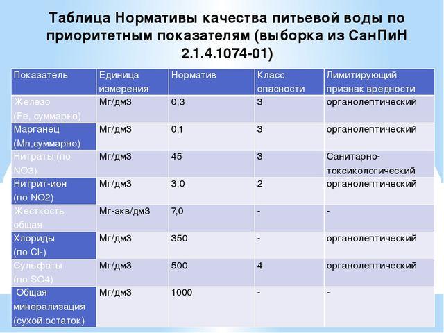 Таблица Нормативы качества питьевой воды по приоритетным показателям (выборка...