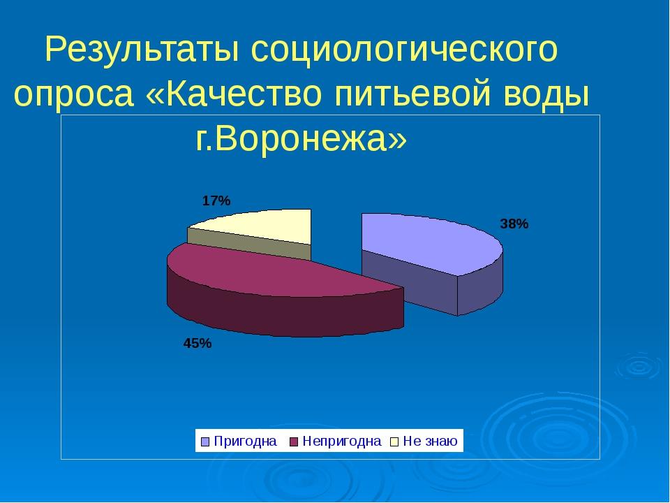 Результаты социологического опроса «Качество питьевой воды г.Воронежа»