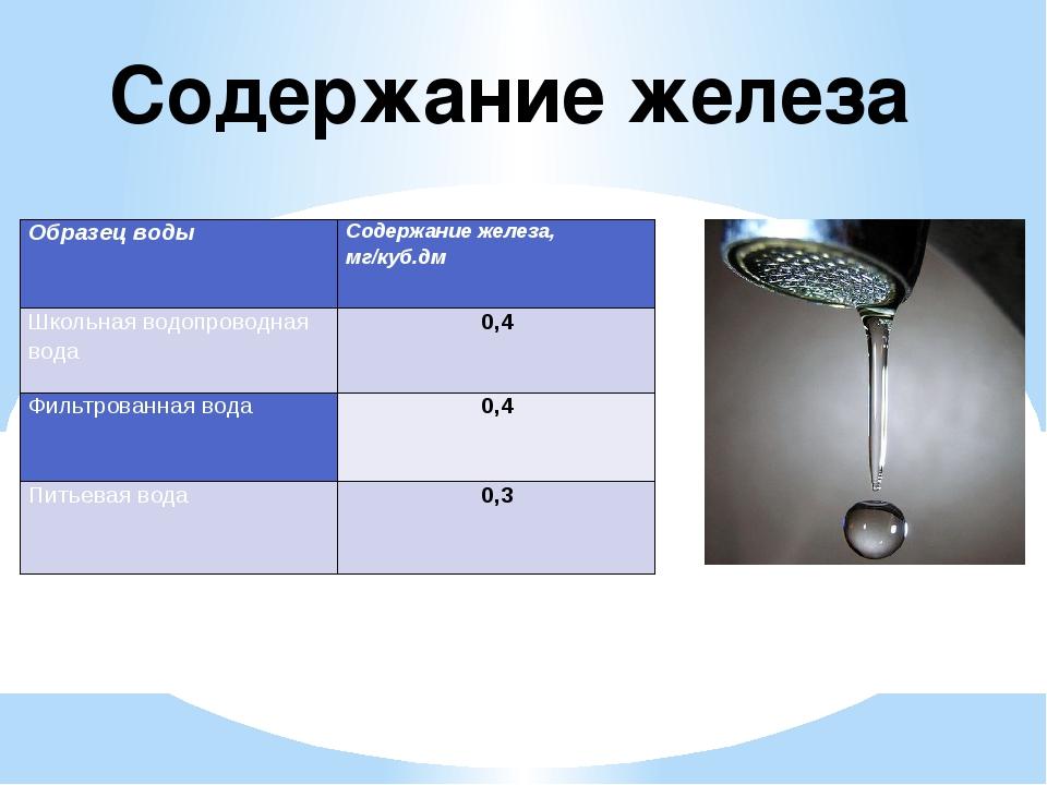 Содержание железа Образец воды Содержание железа, мг/куб.дм Школьная водопров...