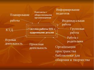 Планирование работы Информирование педагогов КТД Работа с родителями Проектна