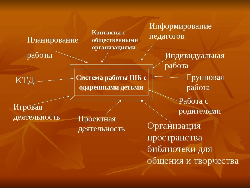 Планирование работы Информирование педагогов КТД Работа с родителями Проектна...