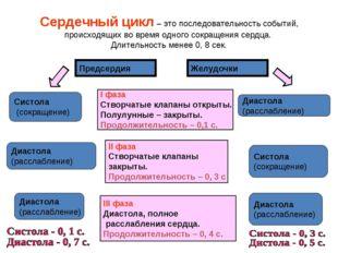 Сердечный цикл – это последовательность событий, происходящих во время одного