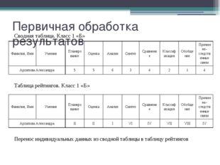 Первичная обработка результатов Сводная таблица. Класс 1 «Б» Таблица рейтинго