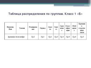 Таблица распределения по группам. Класс 1 «Б» Фамилия,Имя Умения Планирование