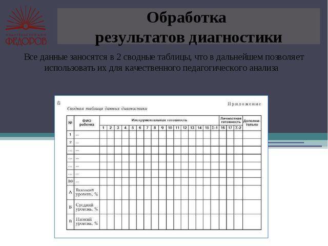Обработка результатов диагностики Все данные заносятся в 2 сводные таблицы, ч...