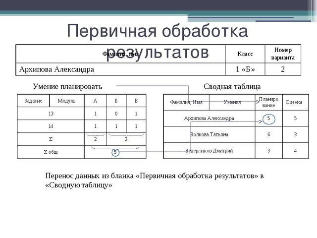 Первичная обработка результатов Умение планировать Сводная таблица Перенос д...