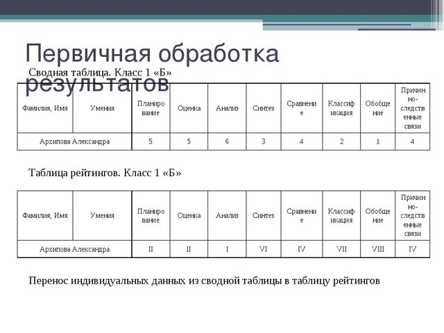 Первичная обработка результатов Сводная таблица. Класс 1 «Б» Таблица рейтинго...
