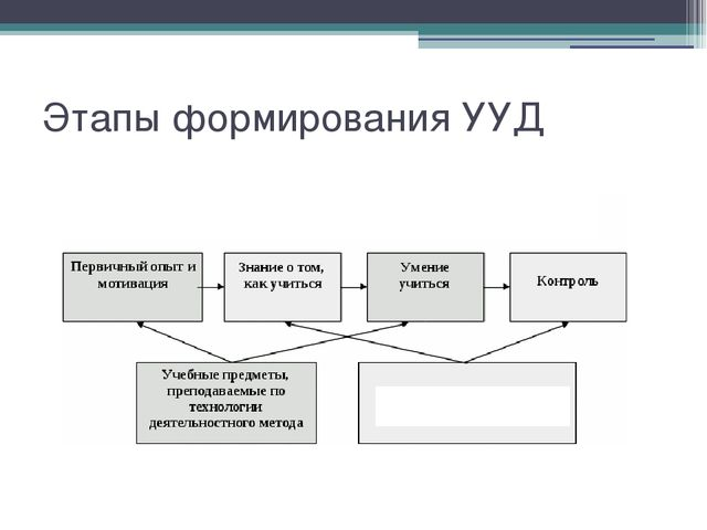 Этапы формирования УУД Надпредметный курс «Я познаю себя»