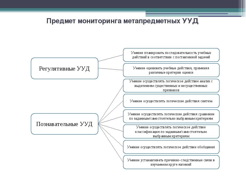 Предмет мониторинга метапредметных УУД Умение устанавливать причинно-следстве...