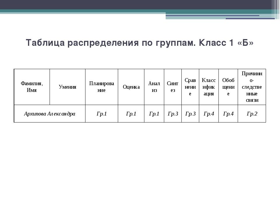 Таблица распределения по группам. Класс 1 «Б» Фамилия,Имя Умения Планирование...