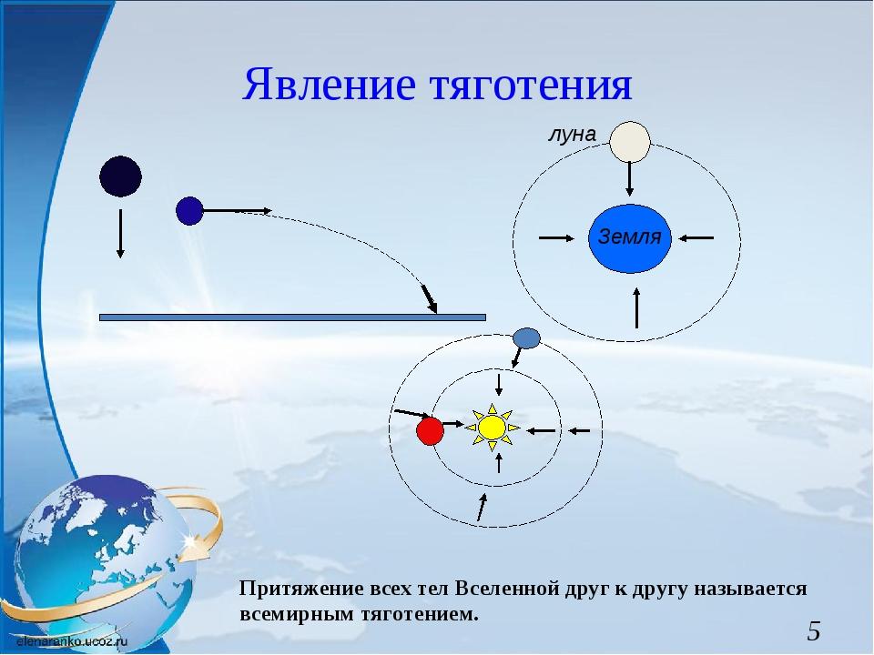 Явление тяготения Земля луна Притяжение всех тел Вселенной друг к другу назыв...