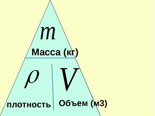 плотность Масса (кг) Объем (м3)