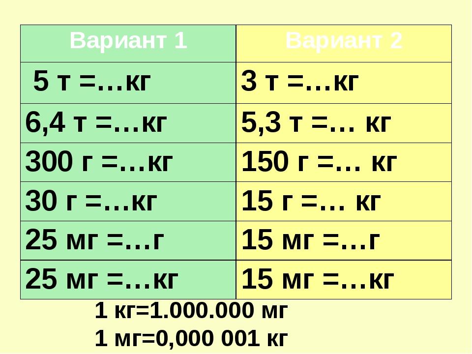 1 кг=1.000.000 мг 1 мг=0,000 001 кг Вариант 1 Вариант 2 5 т =…кг 3 т =…кг 6,4...