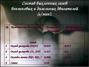 Состав выхлопных газов бензиновых и дизельных двигателей (г/мин). №Компонент