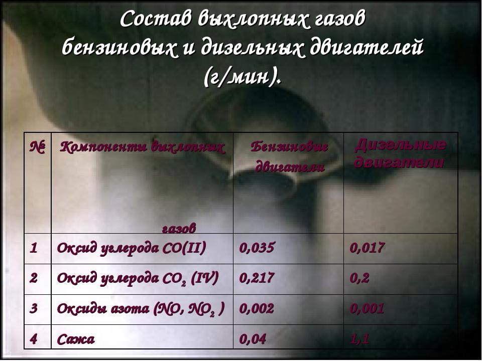 Состав выхлопных газов бензиновых и дизельных двигателей (г/мин). №Компонент...