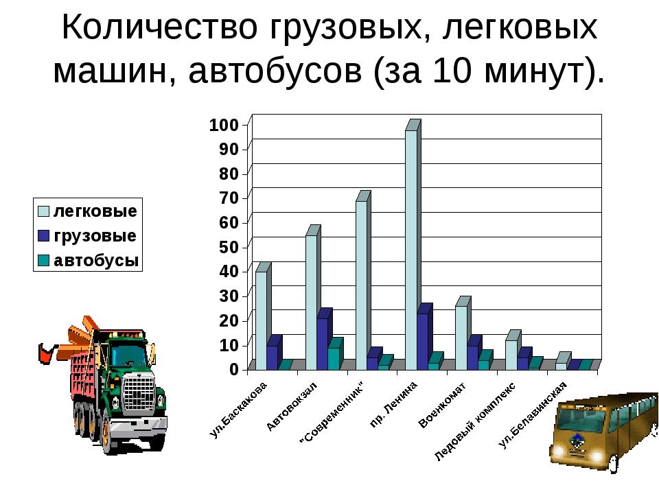 Количество грузовых, легковых машин, автобусов (за 10 минут).