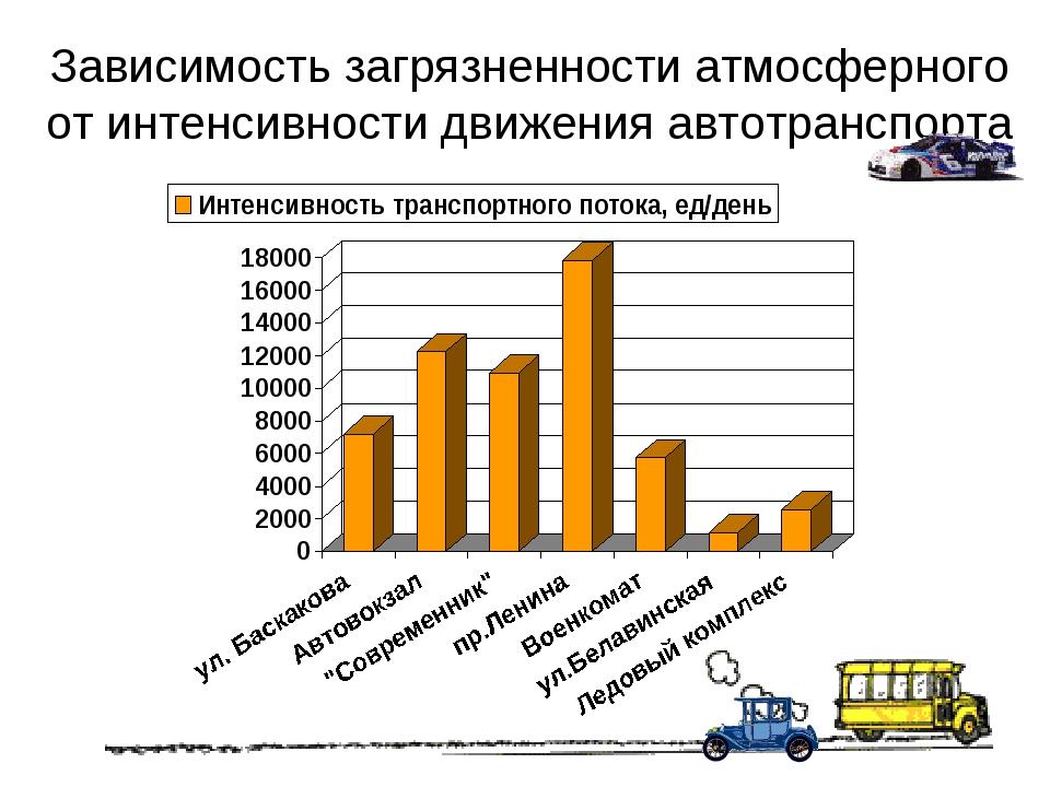 Зависимость загрязненности атмосферного от интенсивности движения автотранспо...