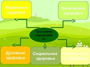 Программа «Здоровейка» Физическое здоровье Духовное здоровье Социальное здоро