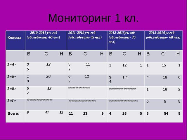 Мониторинг 1 кл. Классы 2010-2011 уч. год (обследовано-65 чел)2011-2012 уч....