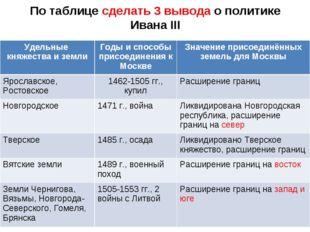 По таблице сделать 3 вывода о политике Ивана III Удельные княжества и землиГ