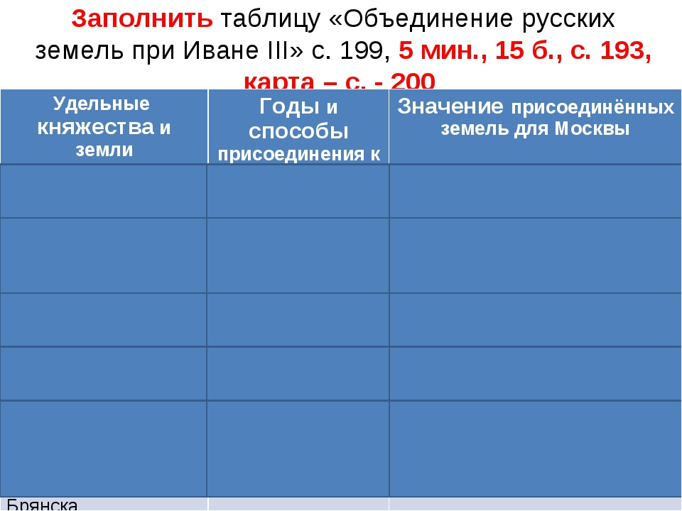 Заполнить таблицу «Объединение русских земель при Иване III» с. 199, 5 мин.,...