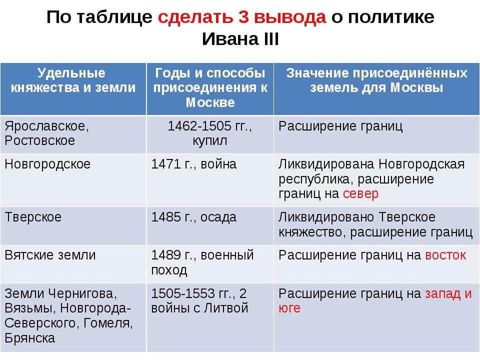 По таблице сделать 3 вывода о политике Ивана III Удельные княжества и землиГ...