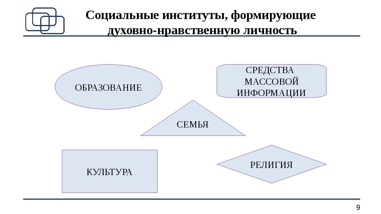 Социальные институты, формирующие духовно-нравственную личность СЕМЬЯ ОБРАЗОВ...