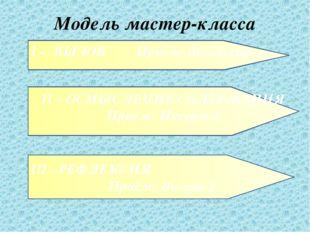 Модель мастер-класса I – ВЫЗОВ Приём: дискуссия II – ОСМЫСЛЕНИЕ СОДЕРЖАНИЯ Пр