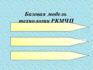 I – ВЫЗОВ Базовая модель технологии РКМЧП II – ОСМЫСЛЕНИЕ СОДЕРЖАНИЯ III - РЕ