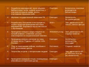 4Изучение государственной символики РФЕжегодноВоспитатель, Кл. руководител
