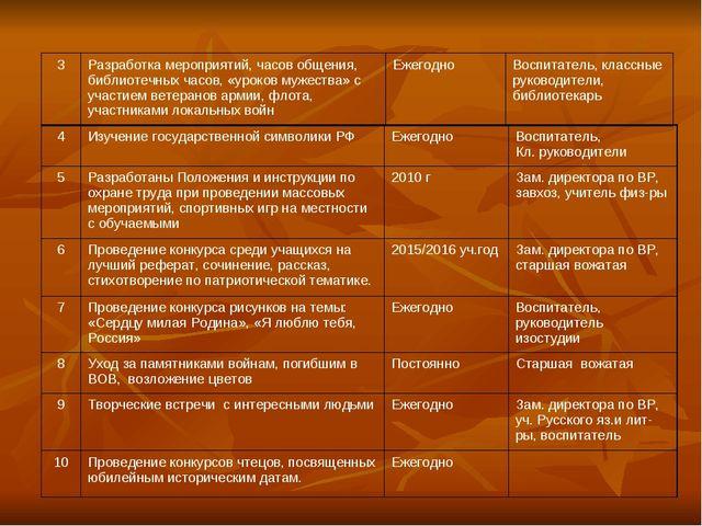 4Изучение государственной символики РФЕжегодноВоспитатель, Кл. руководител...