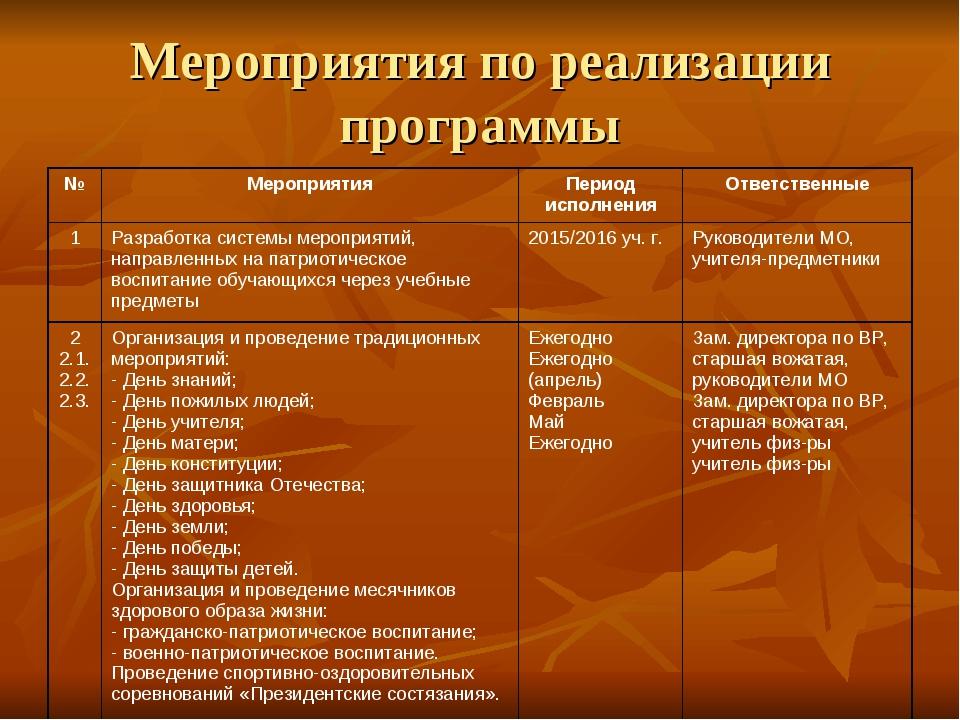 Мероприятия по реализации программы №МероприятияПериод исполненияОтветстве...