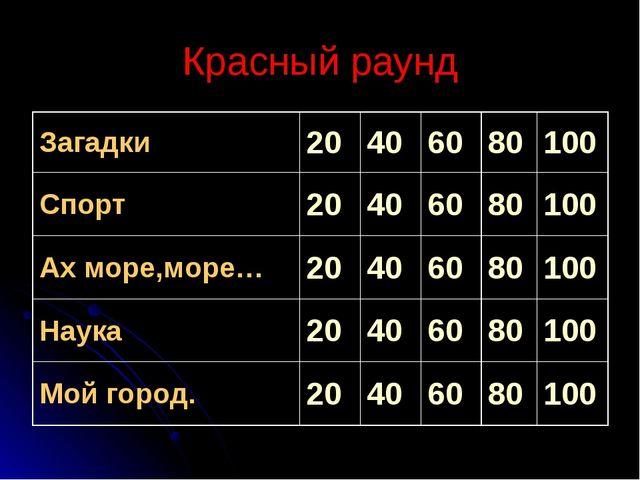 Красный раунд Загадки20406080100 Спорт20406080100 Ах море,море…20...